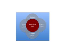 Framework for successful teams