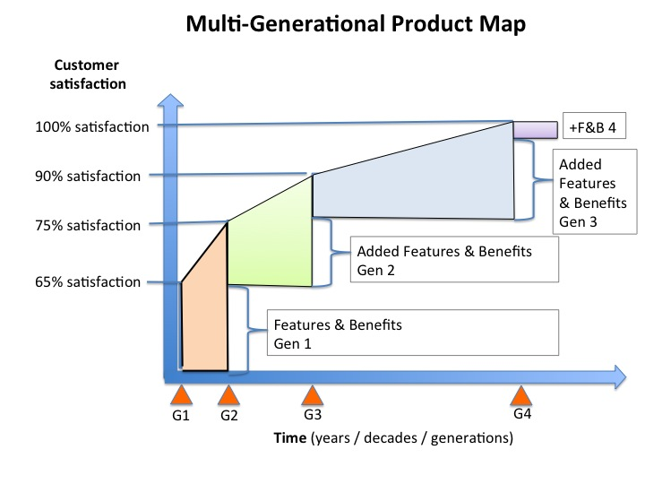 multi generational product plan medical device marketing